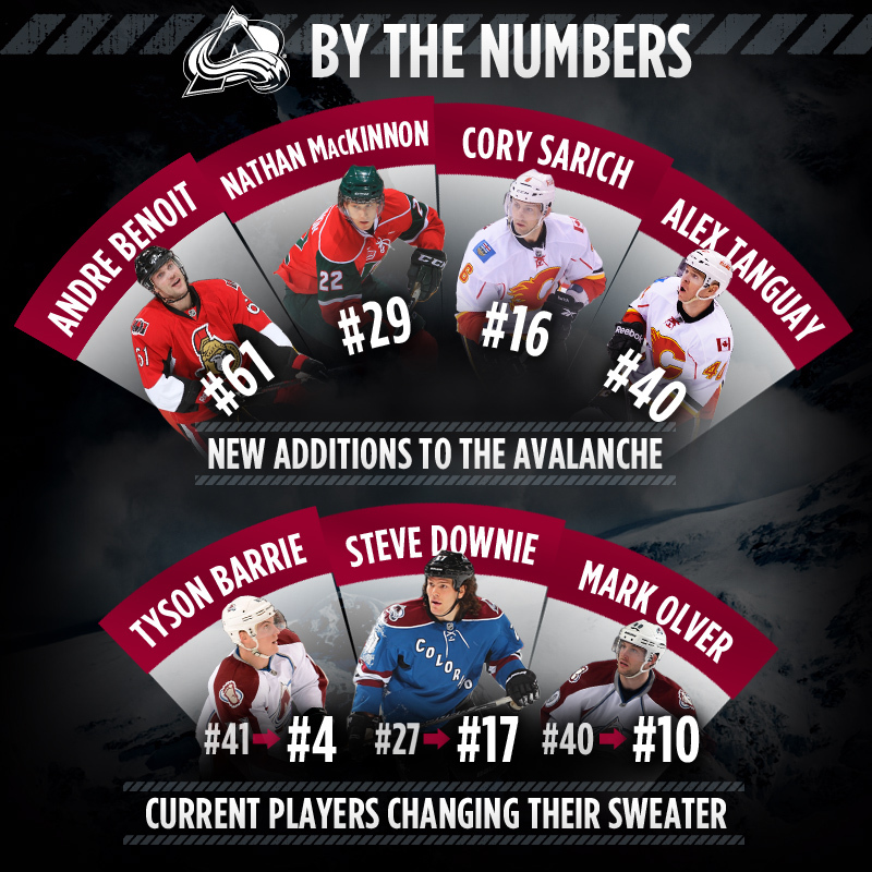 Avalanche Jersey Number Changes Social Media Graphic