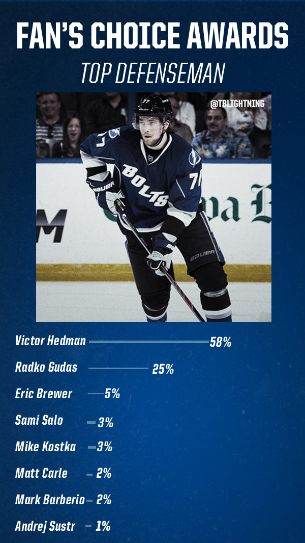 The Fan's voted for the top defenseman on the Tampa Bay Lightning in 2013-14