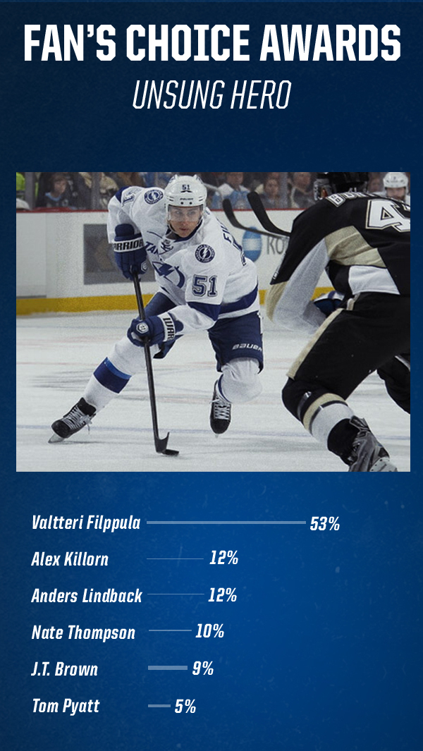 The Fan's voted for their unsung hero from the 2013-14 season