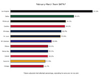 February-March Team SAT%